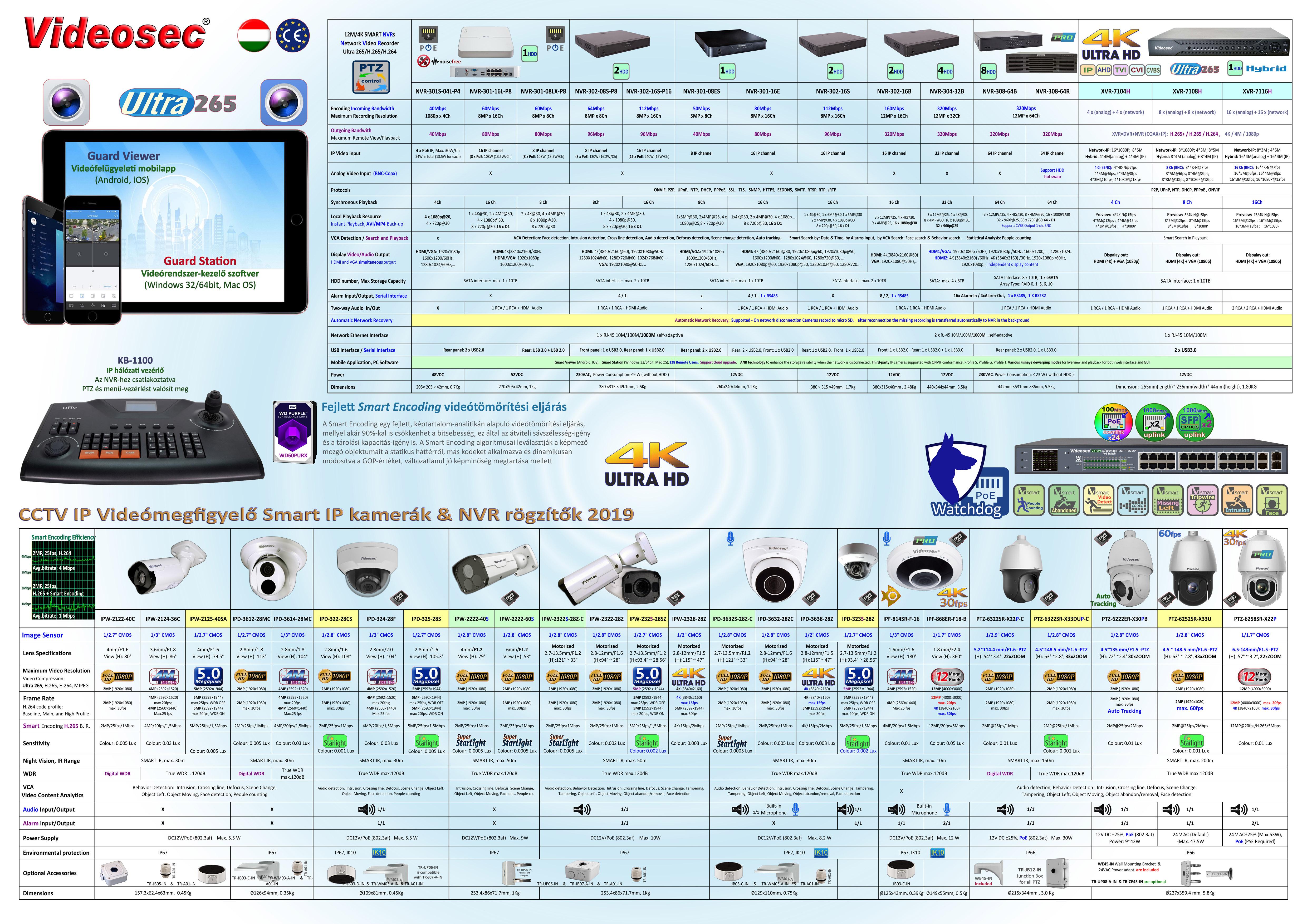 Videosec Smart IP család 2019 évben tervezhető project termékeinek  összefoglaló táblázat 6f9240f89a